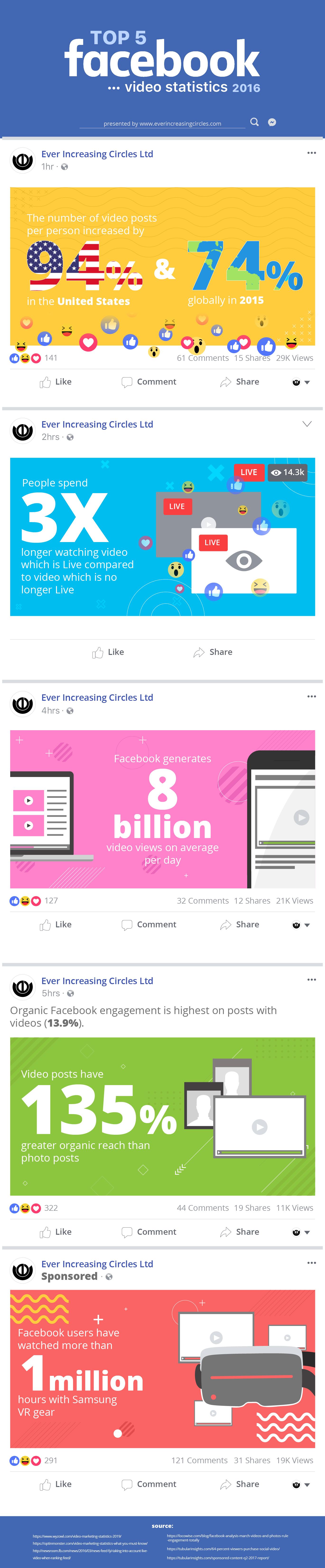Top 5 Facebook Video Statistics 2016 Infographic