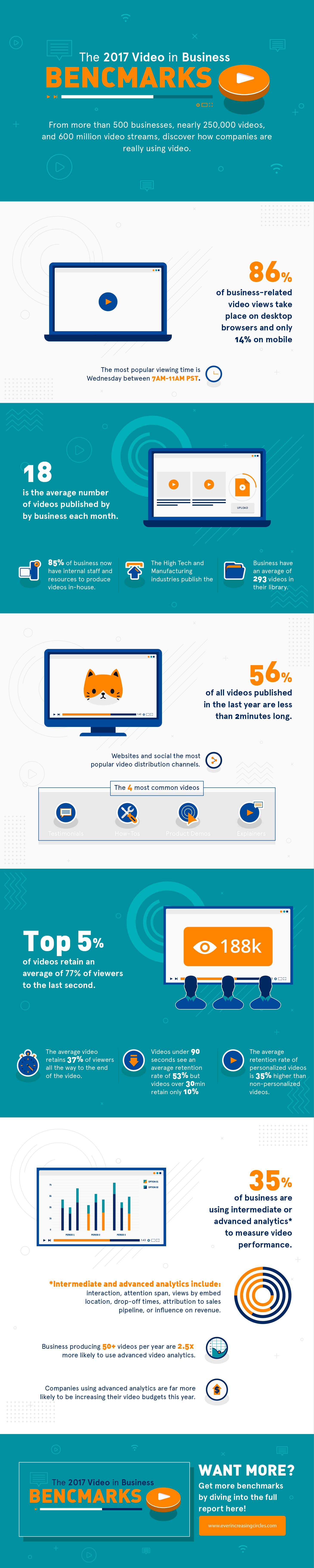 2017 video in business benchmarks infographic