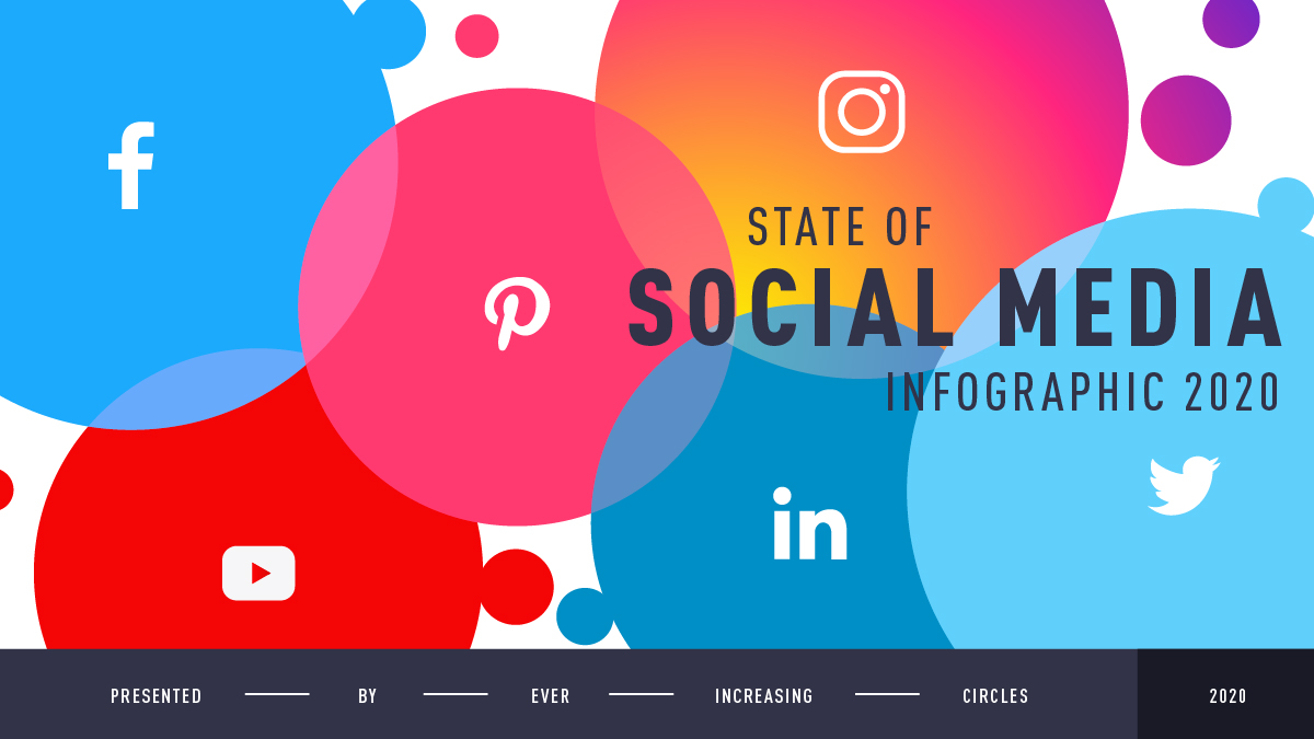 State of Social Media Infographic 2020